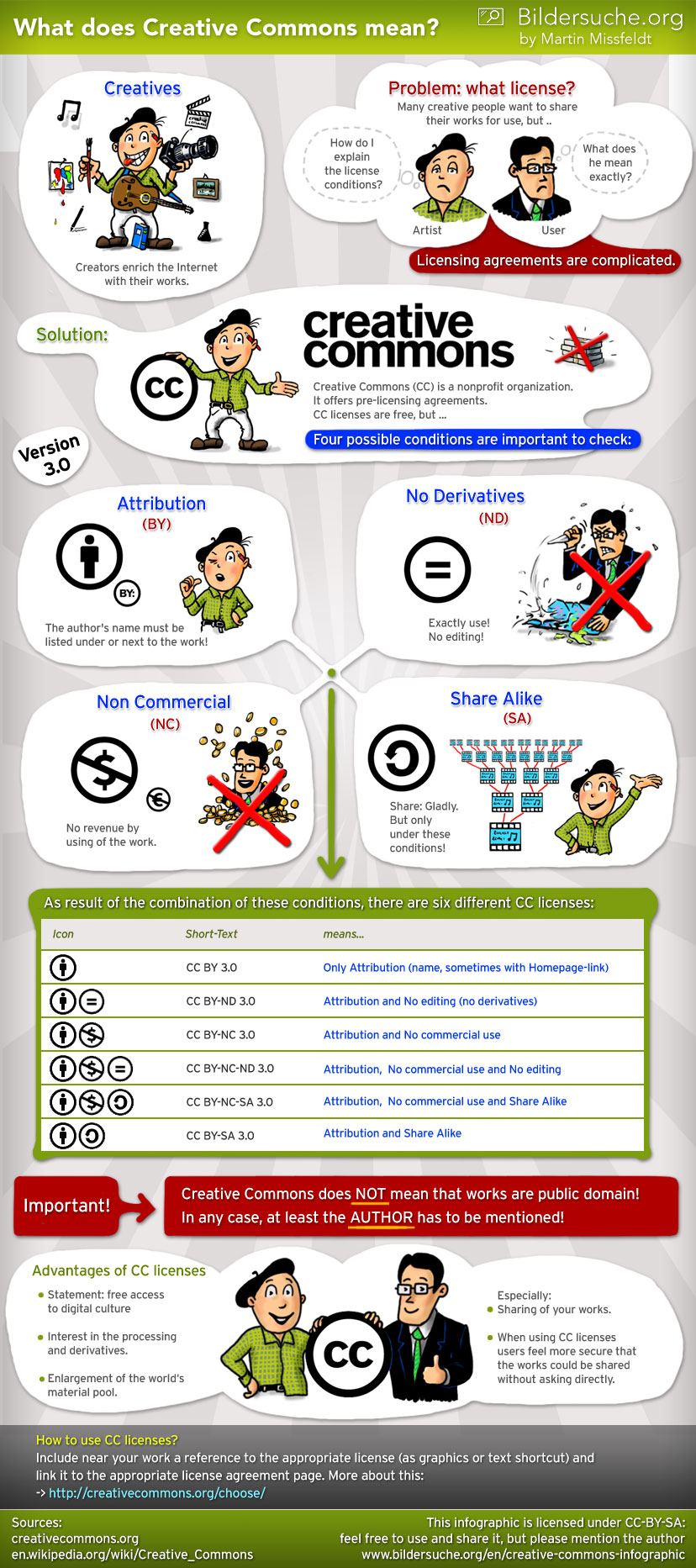 Infographic Creative Commons