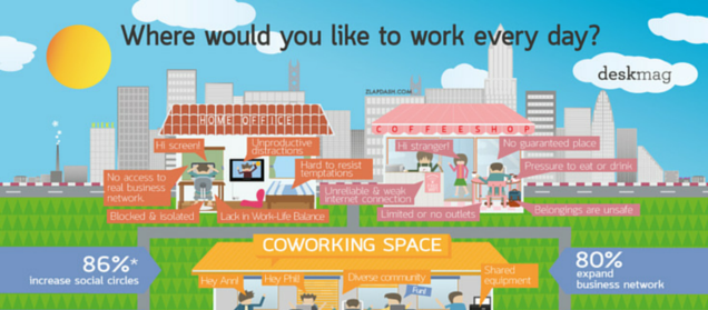 colourful Coworking- nfographic