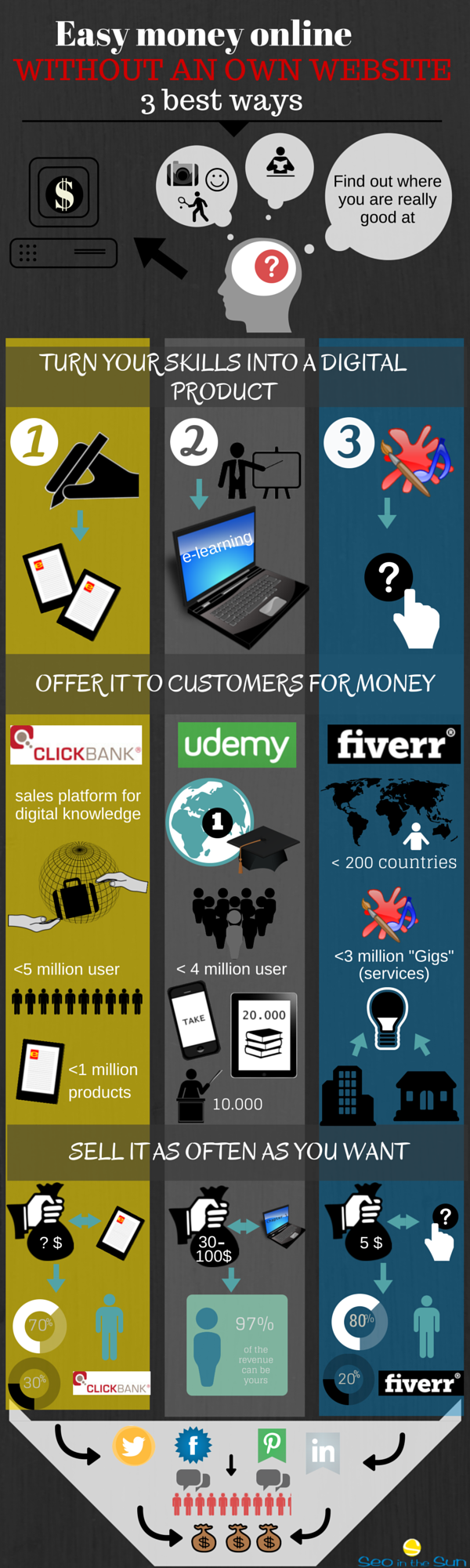 Infographic Easy money online without an own website - 3 best ways