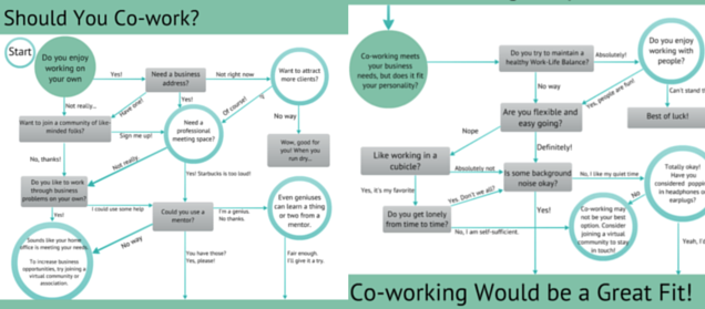 infographic coworking in form of a mindmap