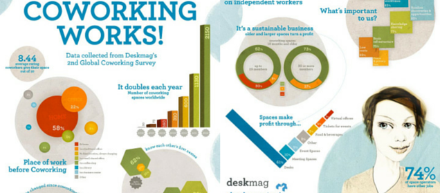 coworking infographic coworking works