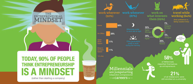 infographic about the entrepreneurial mindset