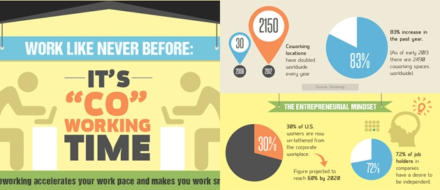Infographic about coworking with statistics and cakes