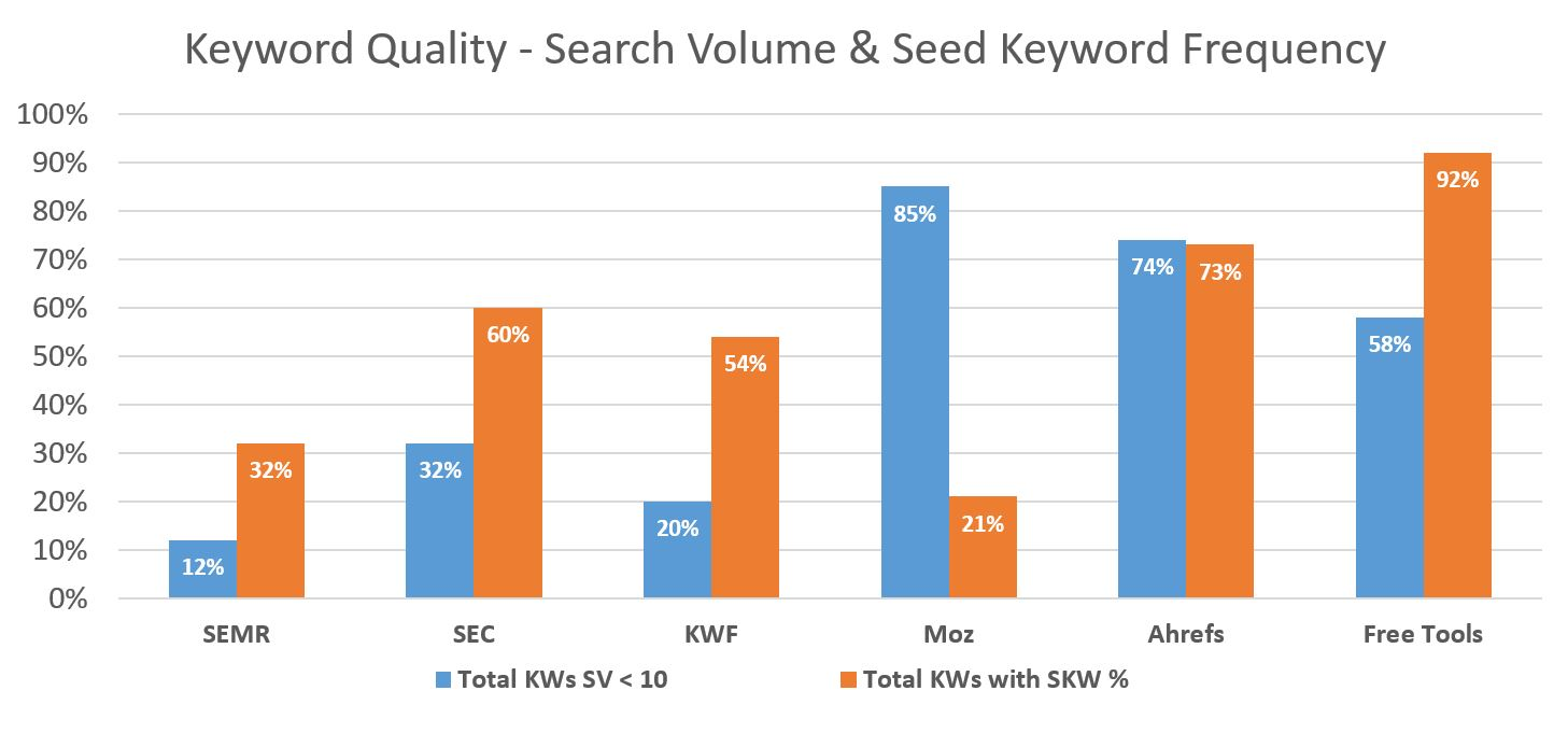 Seed Keyword Frequency
