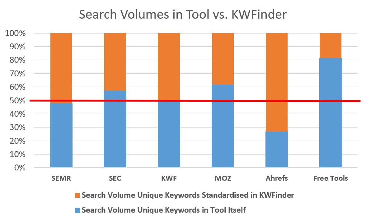 Standardised Search Volume