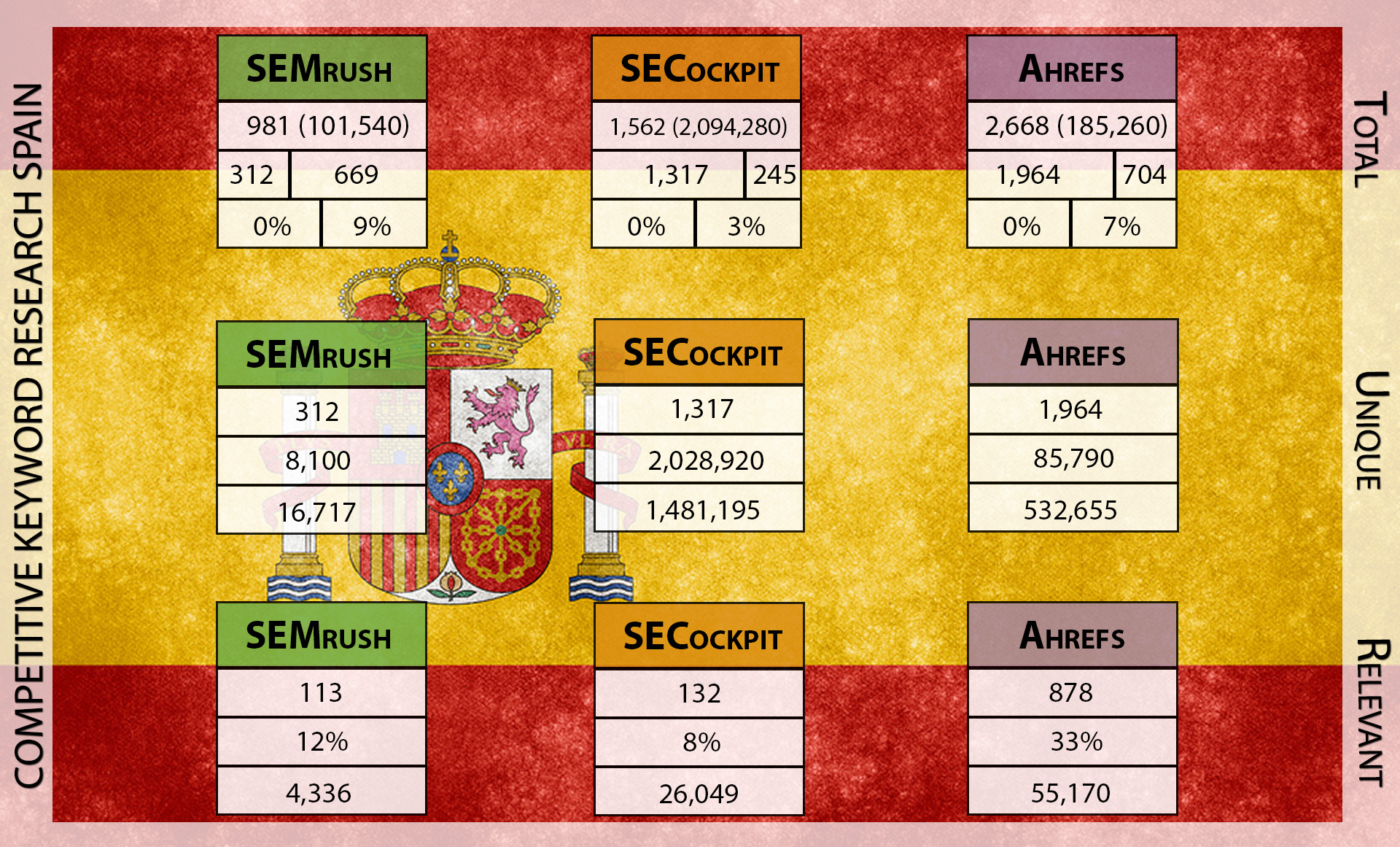 Visual Competitive Research Spanish Data without Legend
