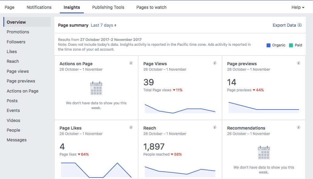 Facebook Insights Analysis