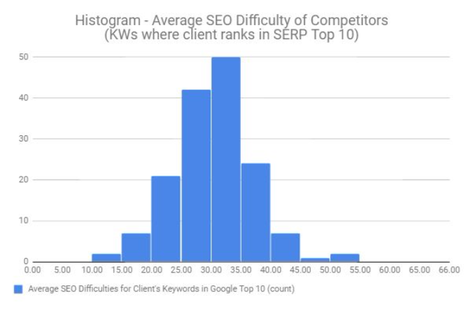 Histogram Keyword Ranking Strength