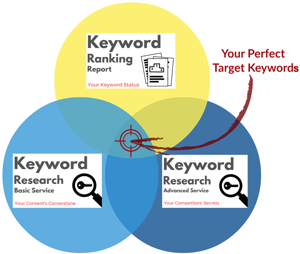 Venn Diagram Perfect Target Keywords
